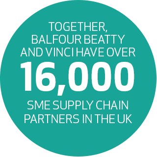 Together Balfour Beatty and Vinci have over 16,000 SME Supply Chain Partners in the UK